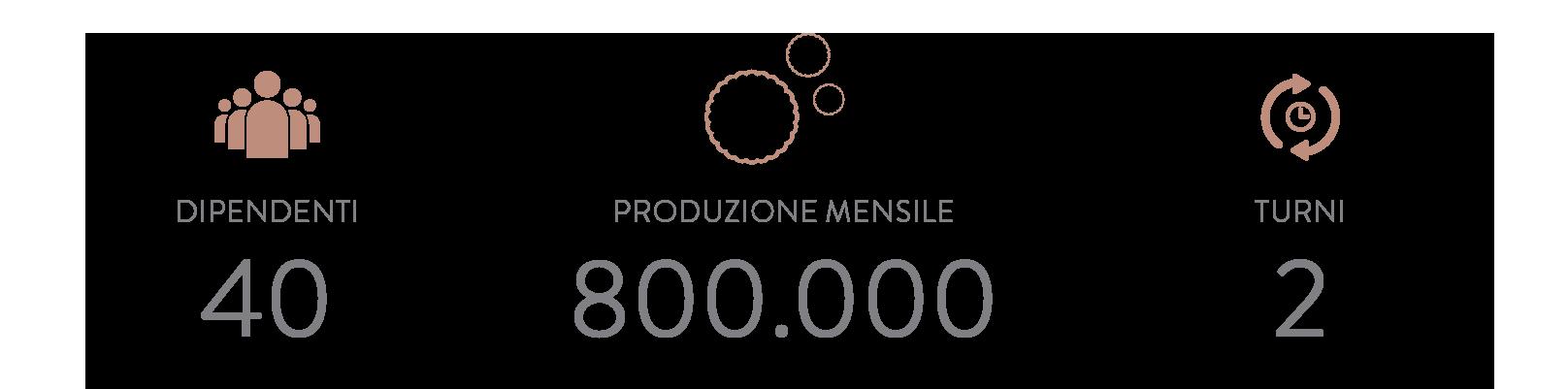 company production data