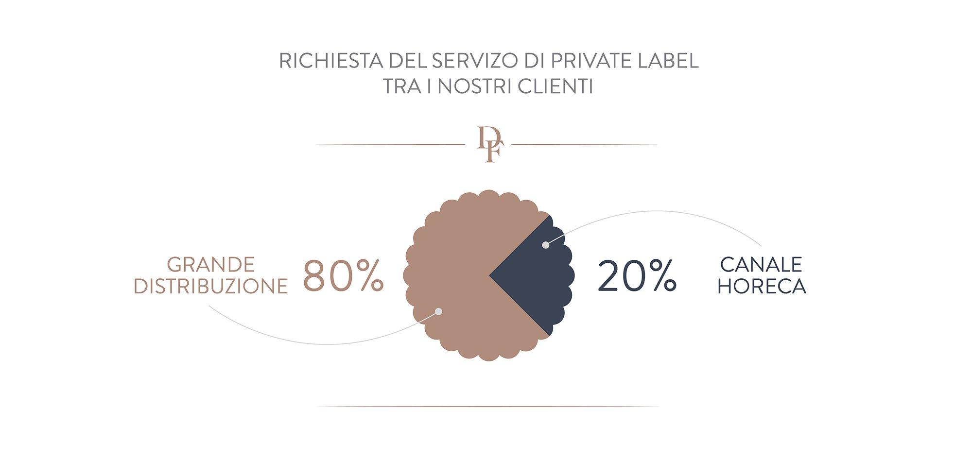 private label market share